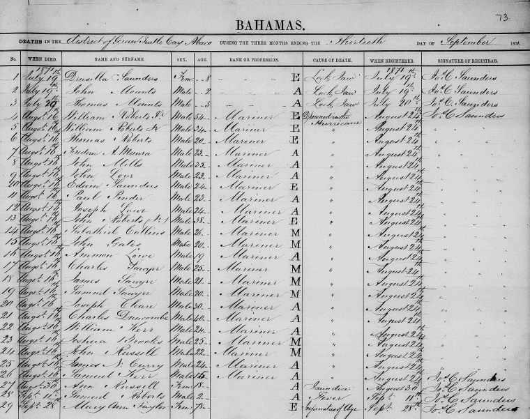 1871 Death Register