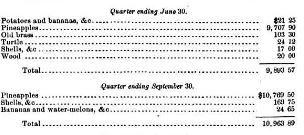 The 1884 US Consular Reports, accounting for exports (in dollars) to the United States